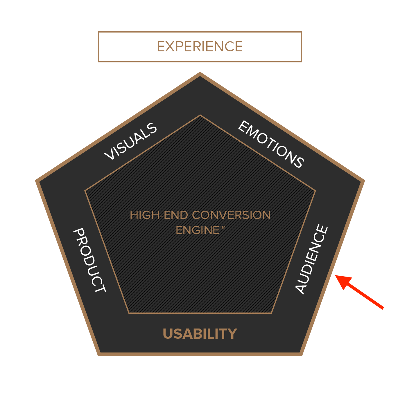 High-End Conversion Engine - Audience
