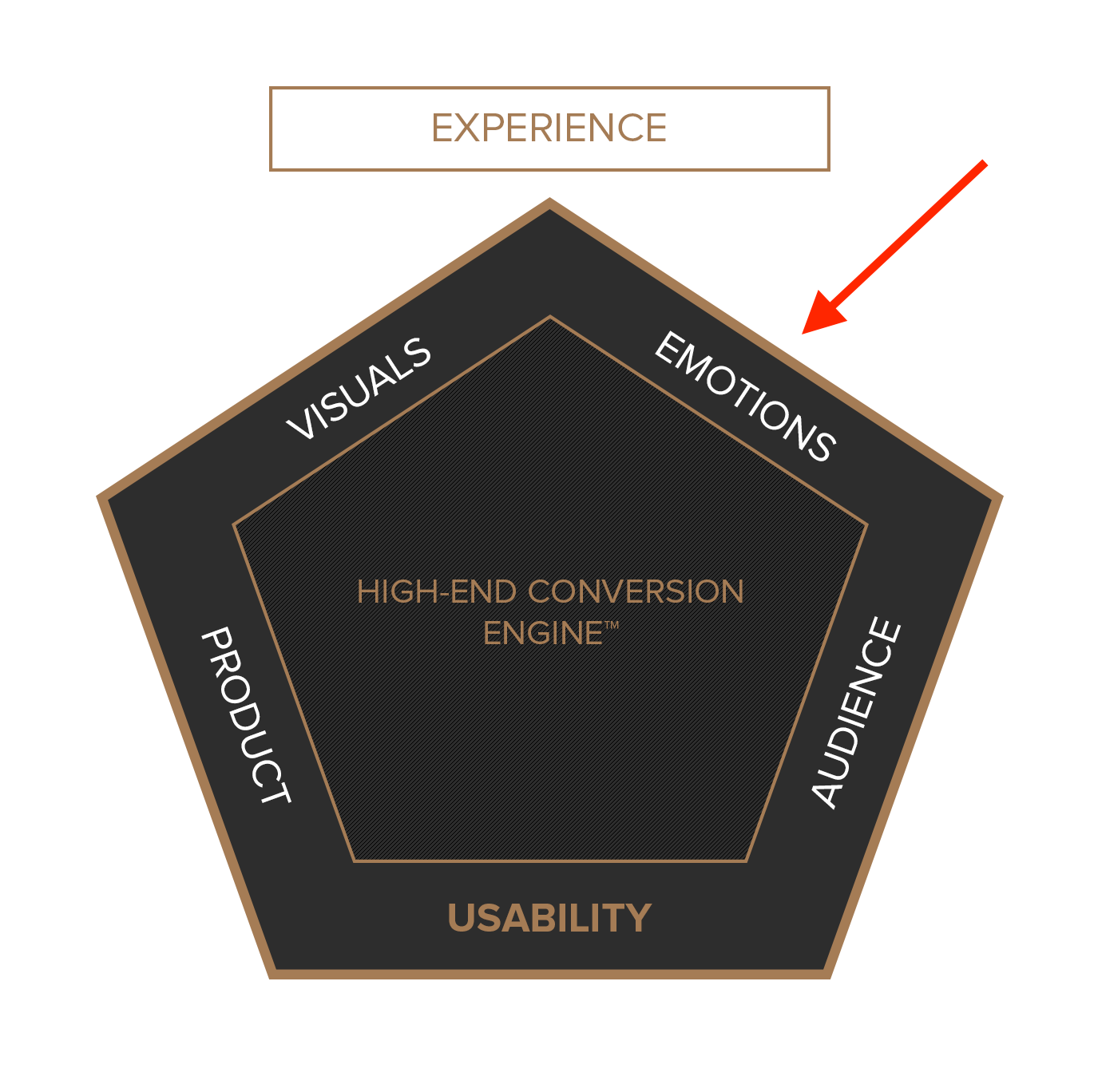 High-End Conversion Engine, How to target emotions