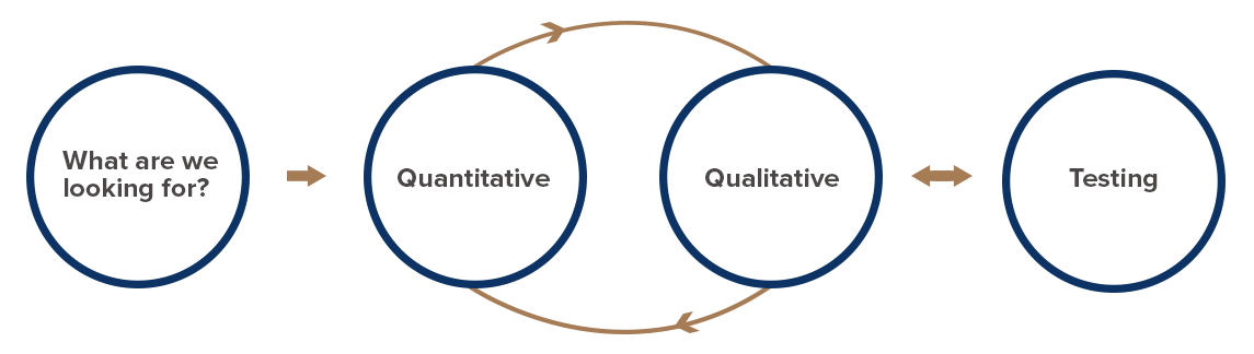 Conversion research feedback loop