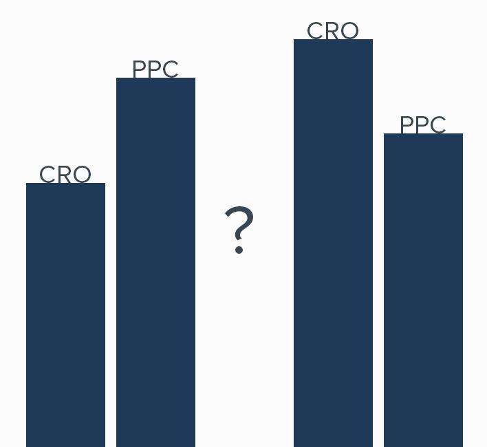 PPC or CRO
