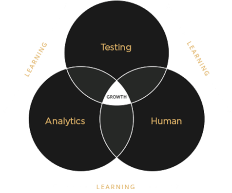 The Testing Trifecta Process for CRO