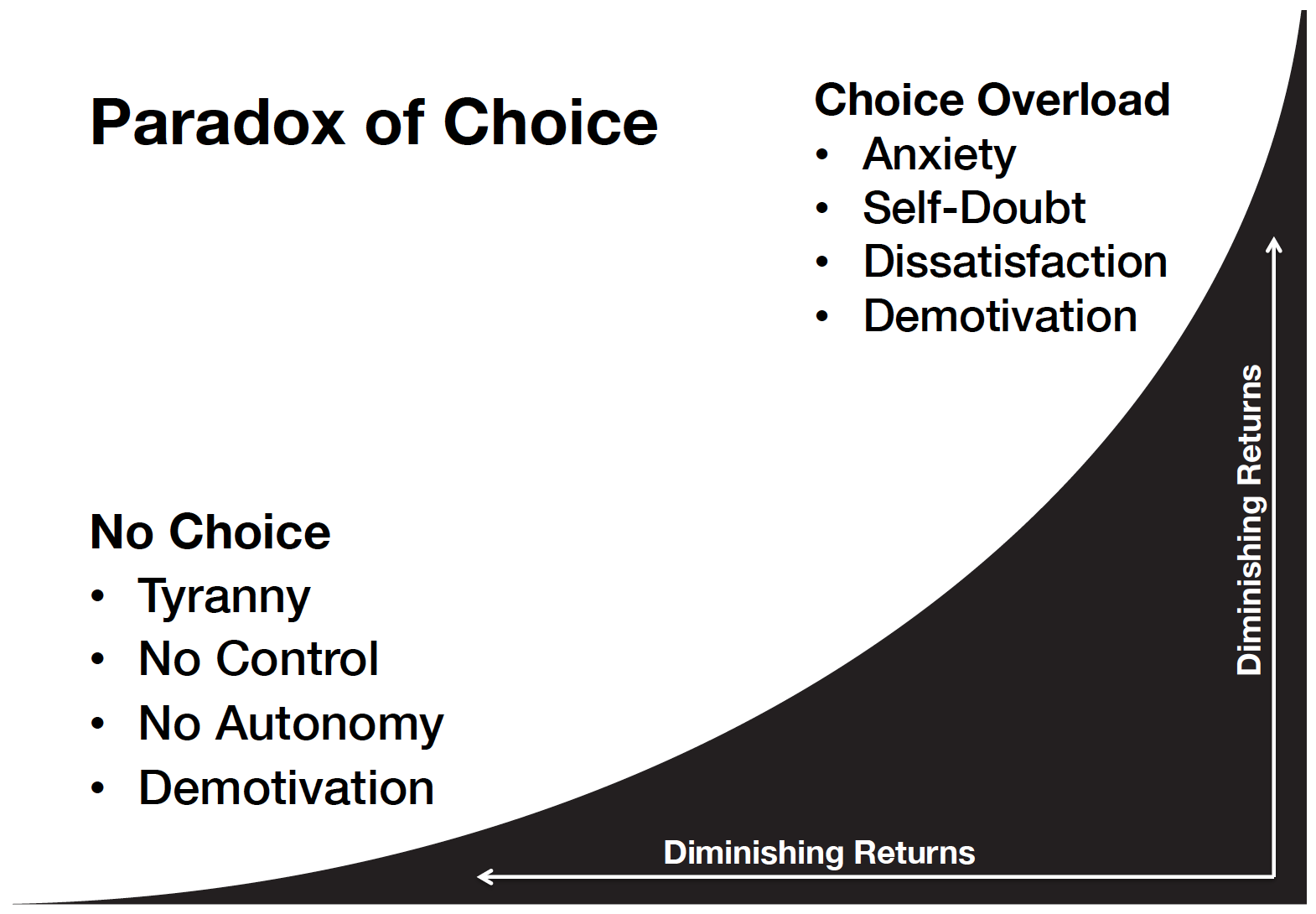 The Paradox of Choice applies to ecommerce too