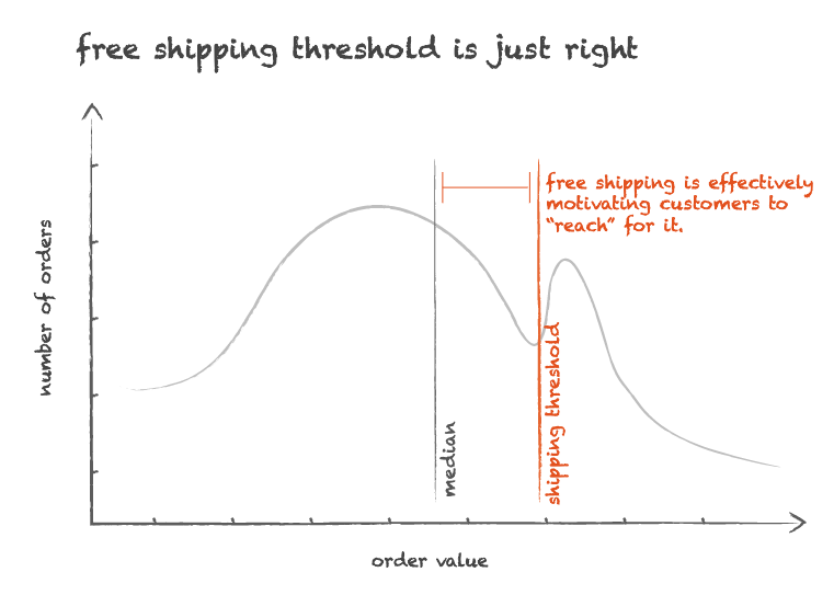 Chart: How to set the perfect free shipping threshold