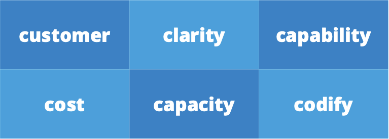 customer, clarity, capability, cost, capacity and codify