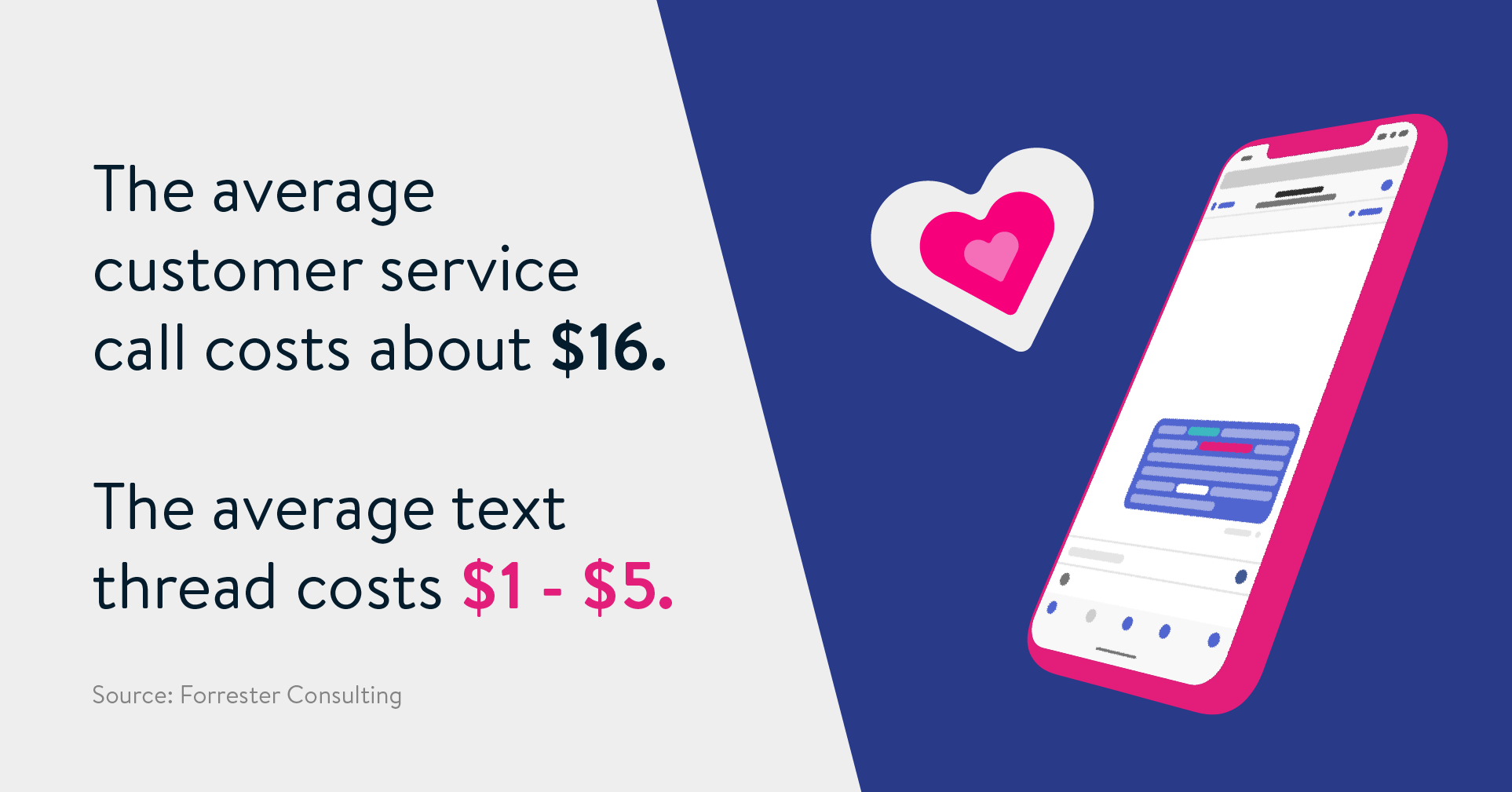 the average customer service phone call costs about $16. Compared to that, the average text thread costs between $1 to $5 per interaction