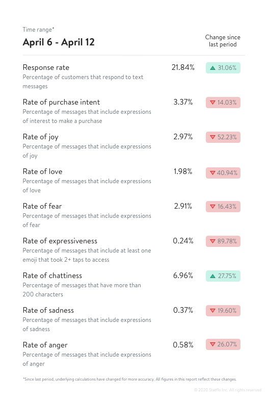 Data from fourth sentiment analysis during COVID-19