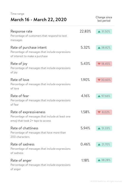 Sentiment analysis during COVID-19