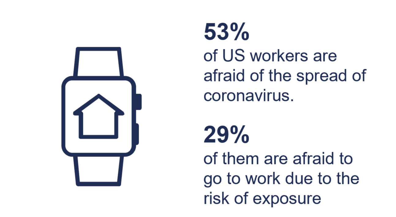 According to a Forrester survey, roughly half of US workers are concerned about the personal impact of Coronavirus.