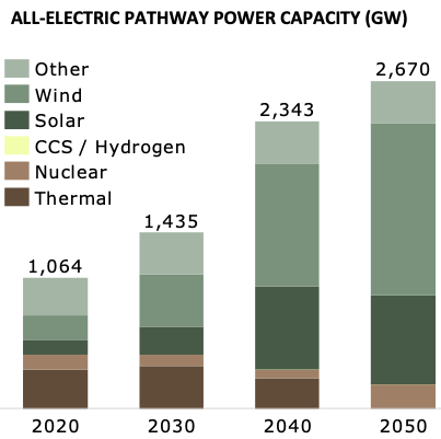 All-electric pathway power capacity (GW) graph
