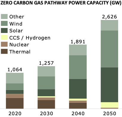 Zero-carbon gas pathway power capacity (GW) graph