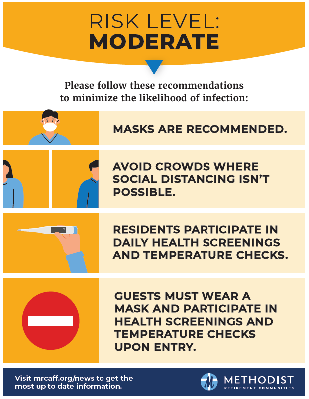Moderate risk level recommendations to minimize the likelihood of covid-19 infection
