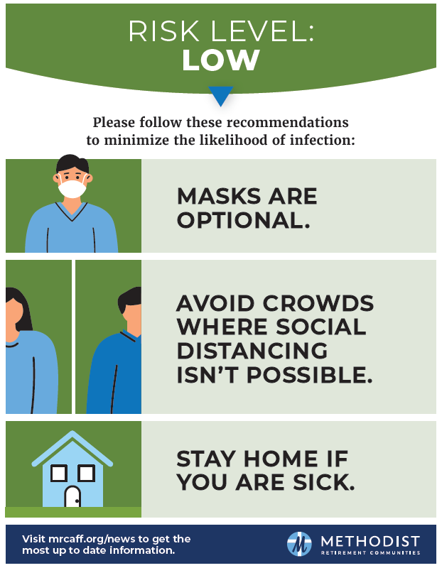 Low risk level recommendations to minimize the likelihood of covid-19 infection