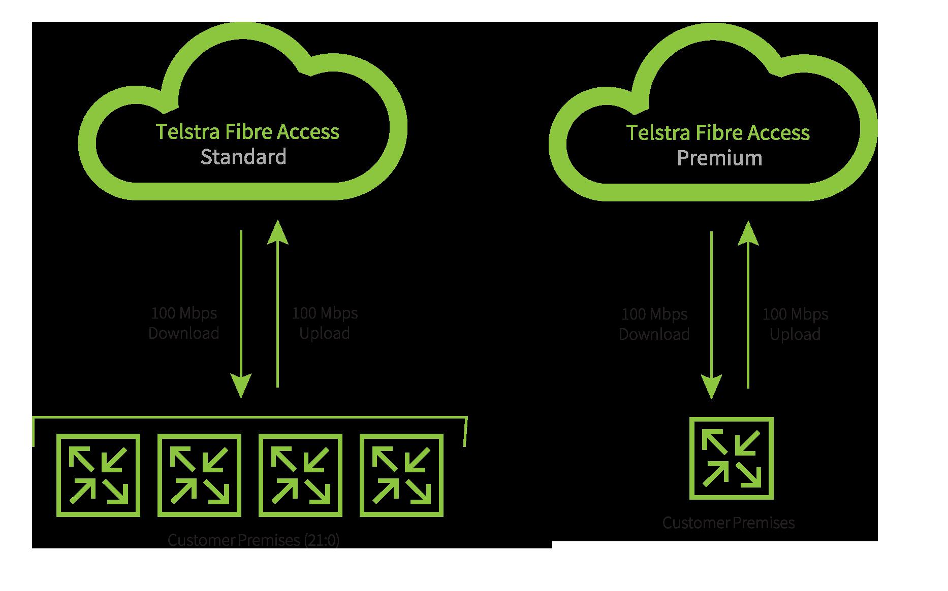 Telstra Fibre Access Diagram