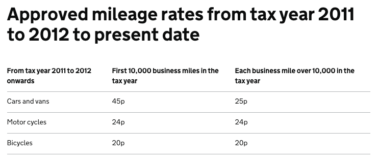 TAXO'D blog - Car Mileage Allowance