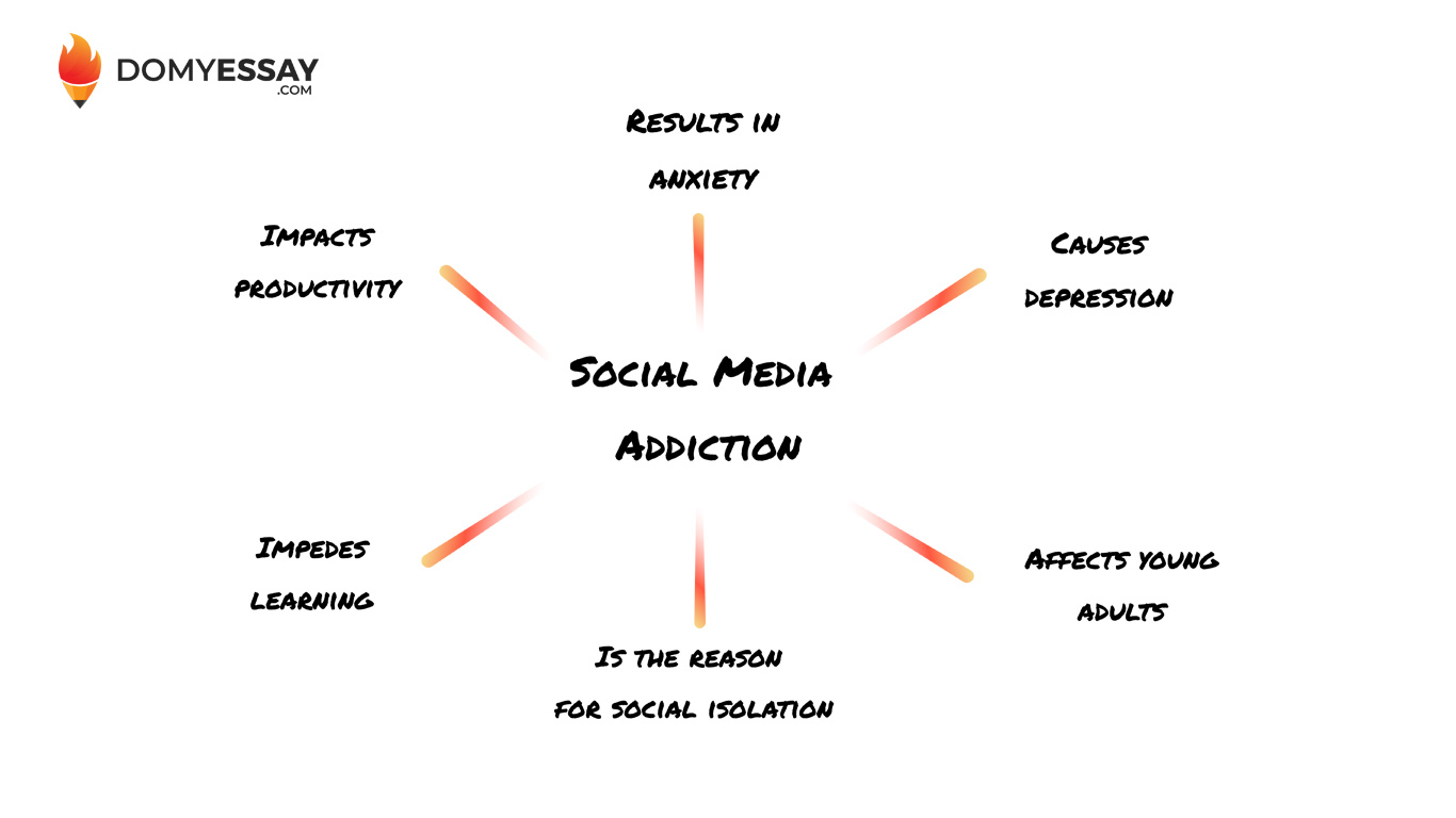 social media addiction infographic