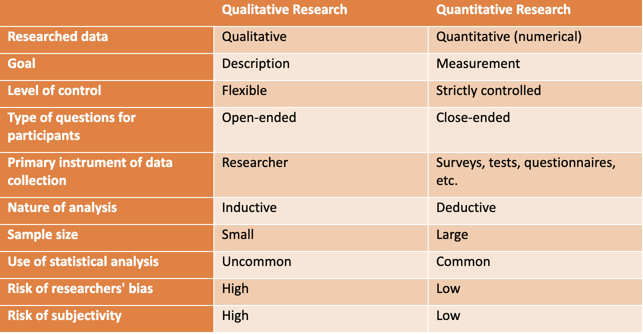 Qualitative Research vs. Quantitative Research: Contrasting Characteristics