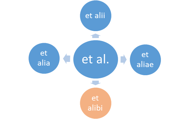 "Meaning of ""Et al."" abbreviation"