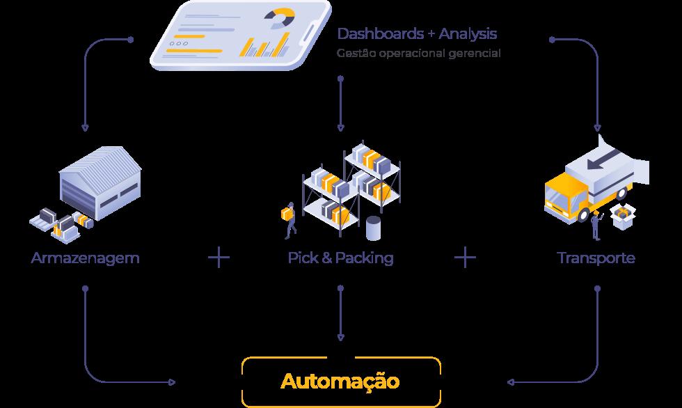 Mais que um operador, somos uma plataforma de tecnologia logística para e-commerce
