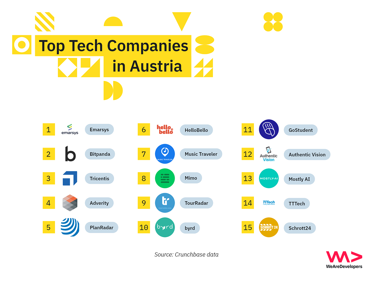 Top tech companies for software developers in Austria