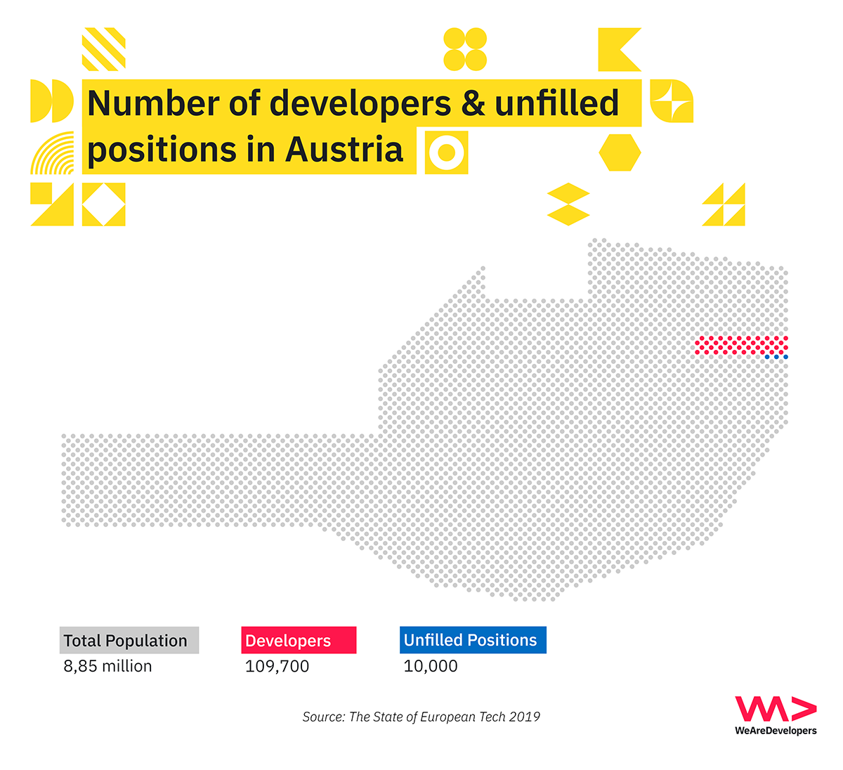 Number of software developers in Austria and unfilled positions