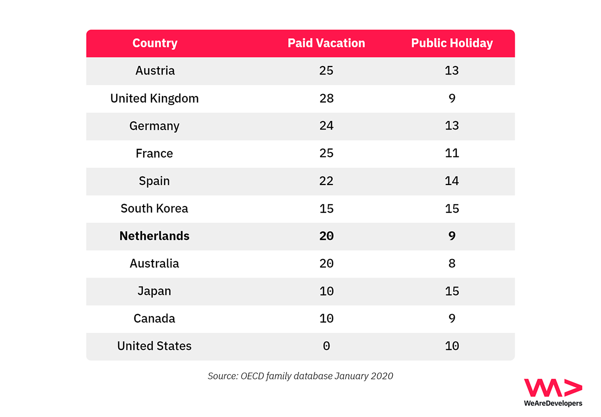 Paid vacation and public holidays