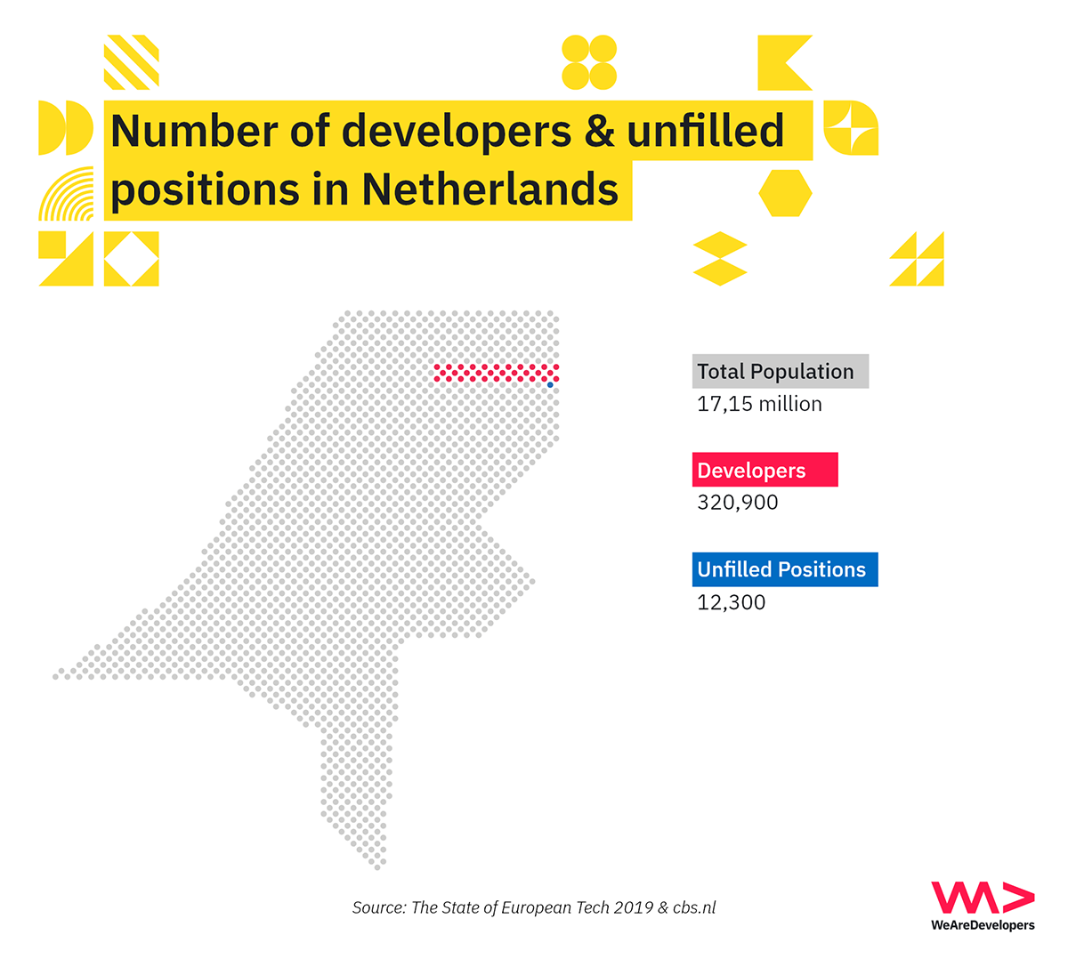 Number of developers & unfilled positions in the Netherlands