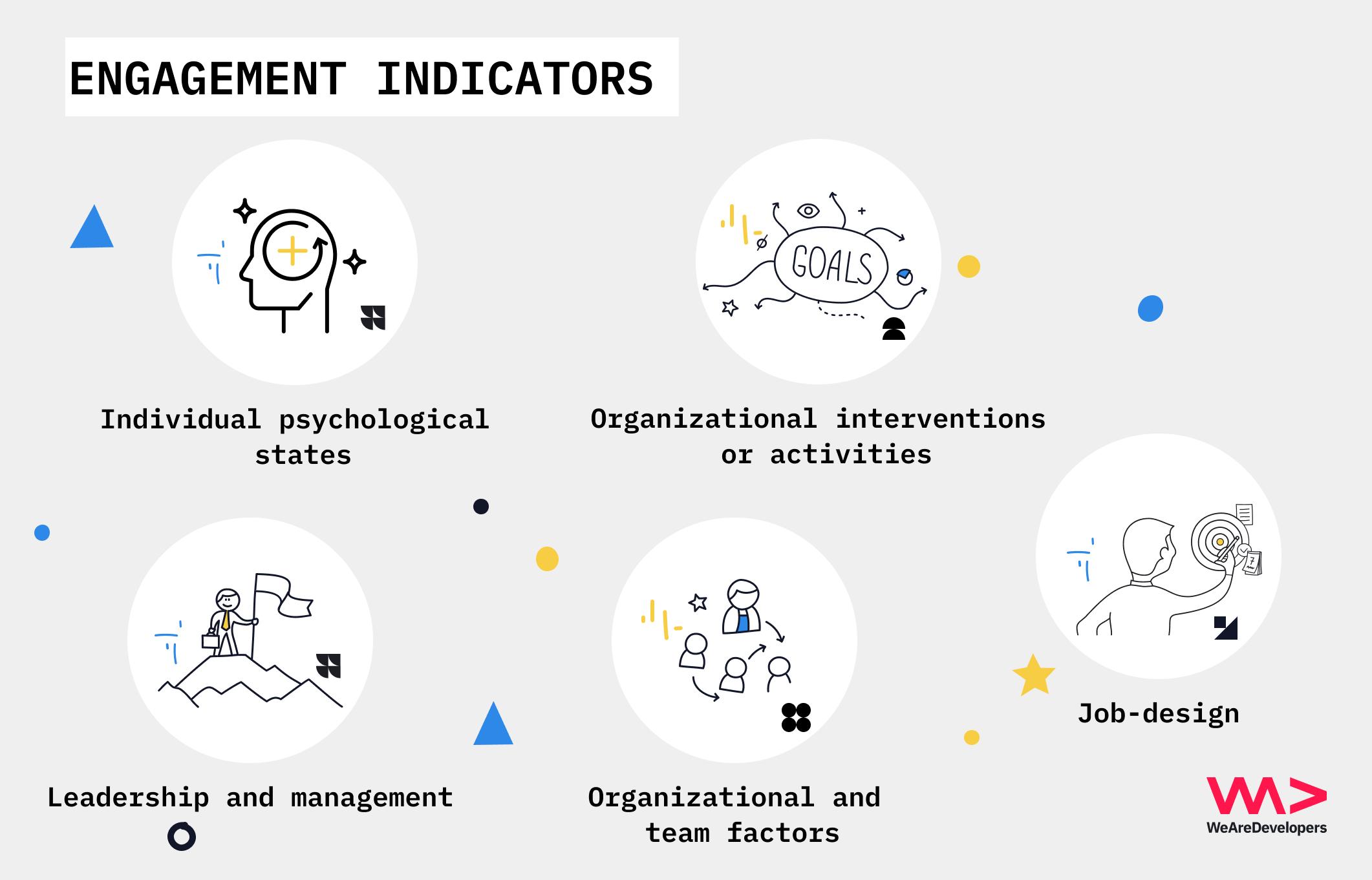 Employee engagement indicators , employer branding