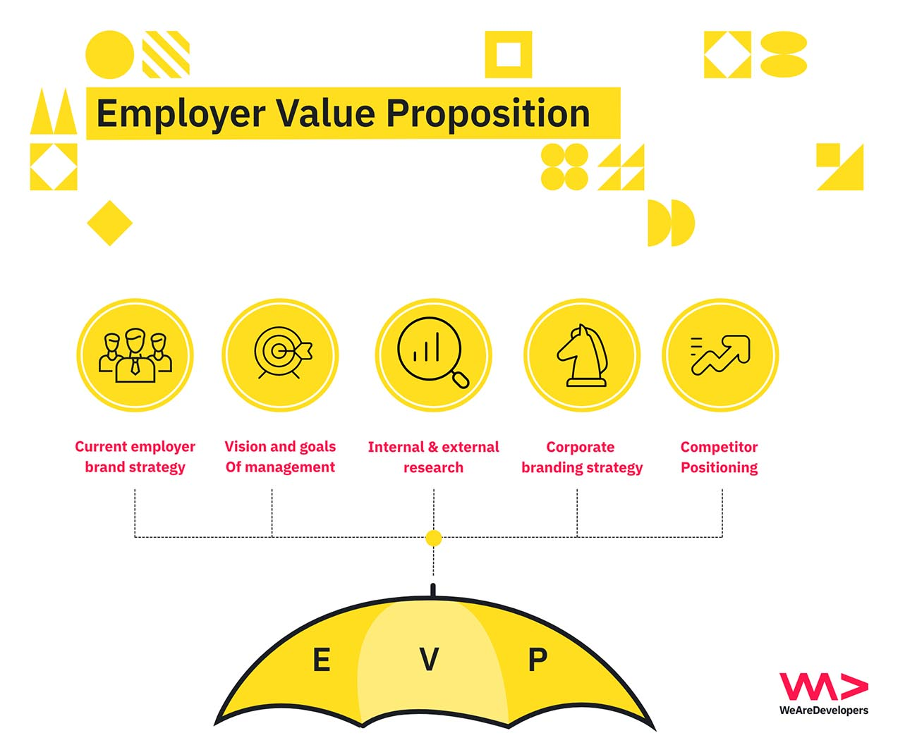 employer value proposition