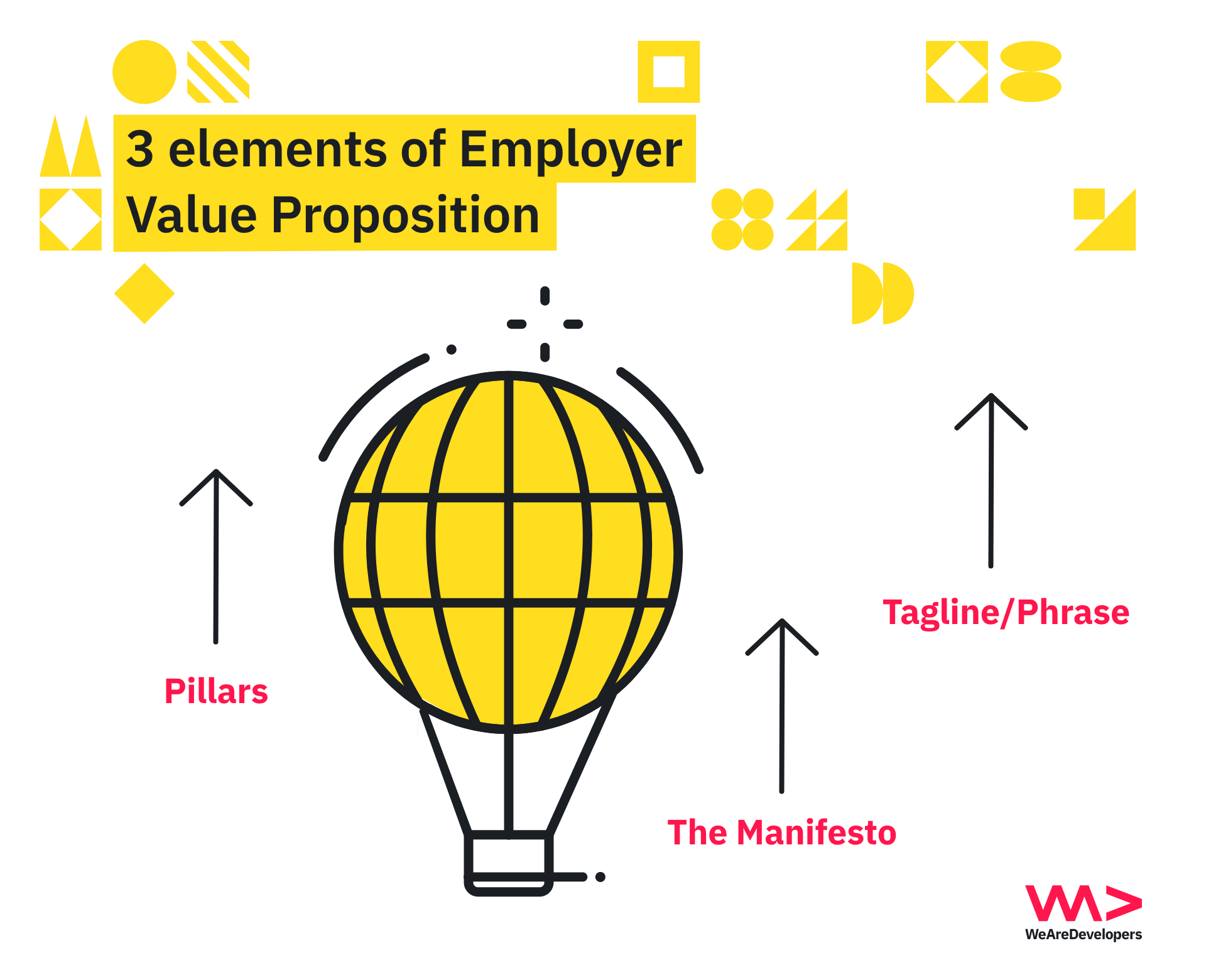 employer value proposition elements