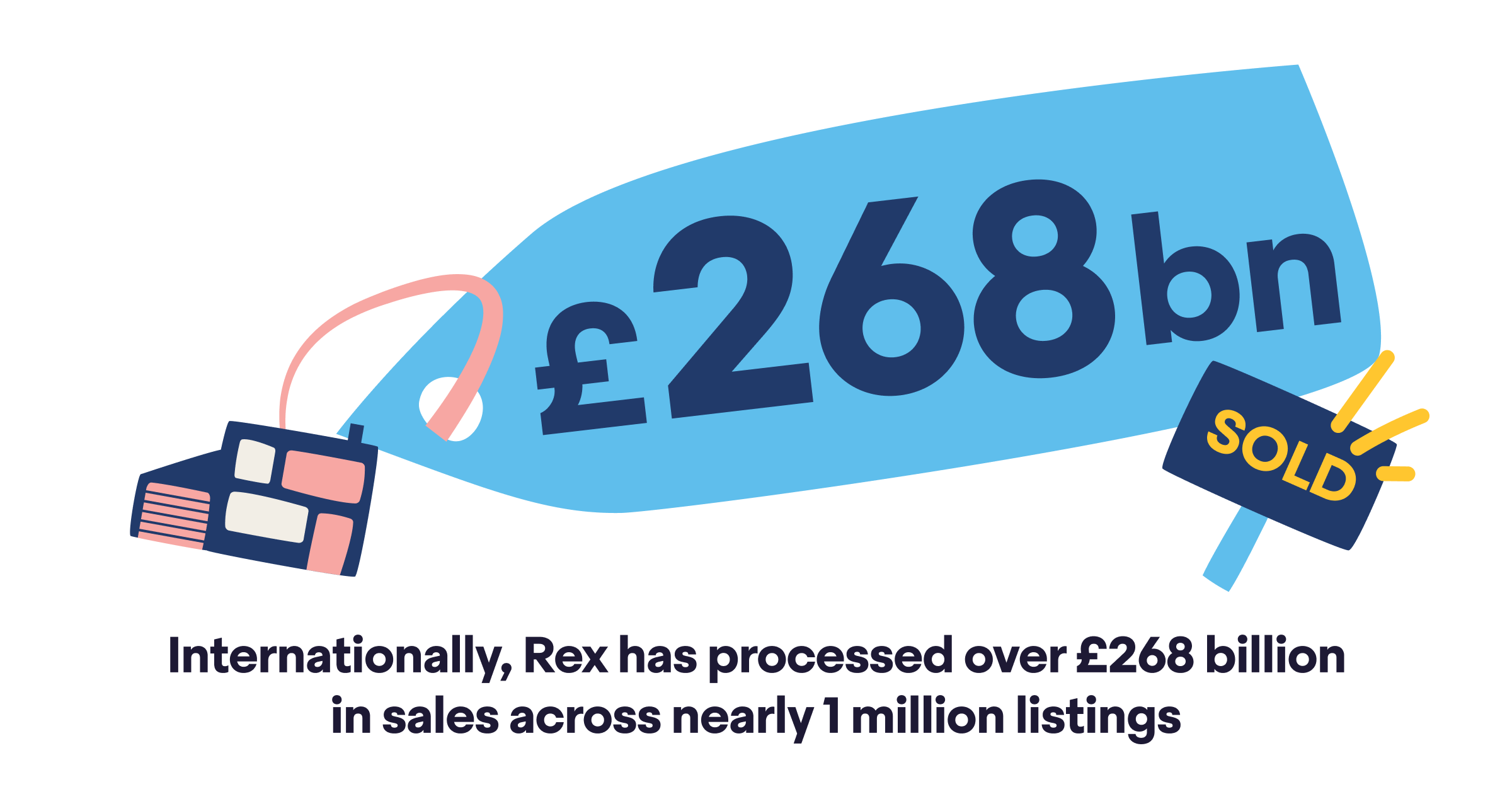 268 billion pounds in sales across more than 1 million listings