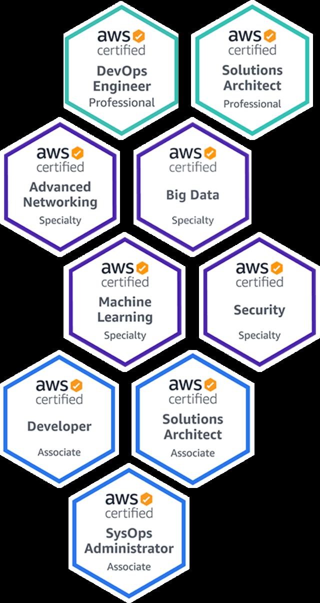 AWS Technology Partner Badges