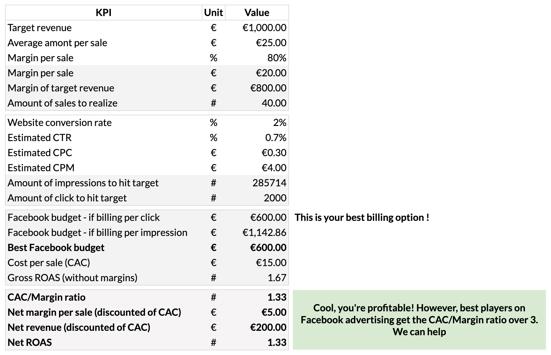 Calculateur : Facebook Ads Budget & Rentabilité