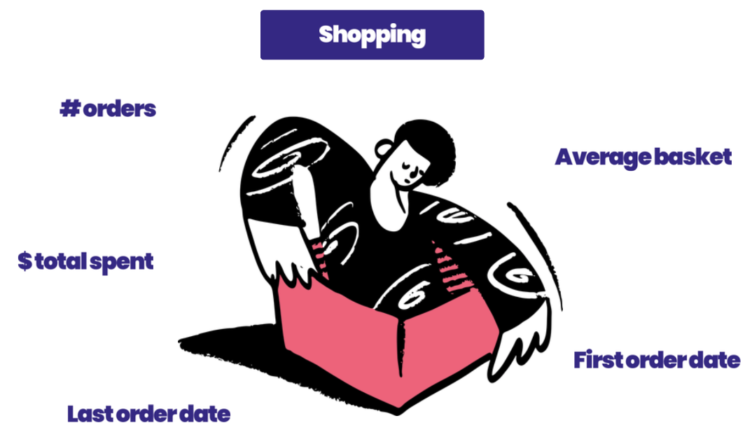 shopping data you can collect for your CRM