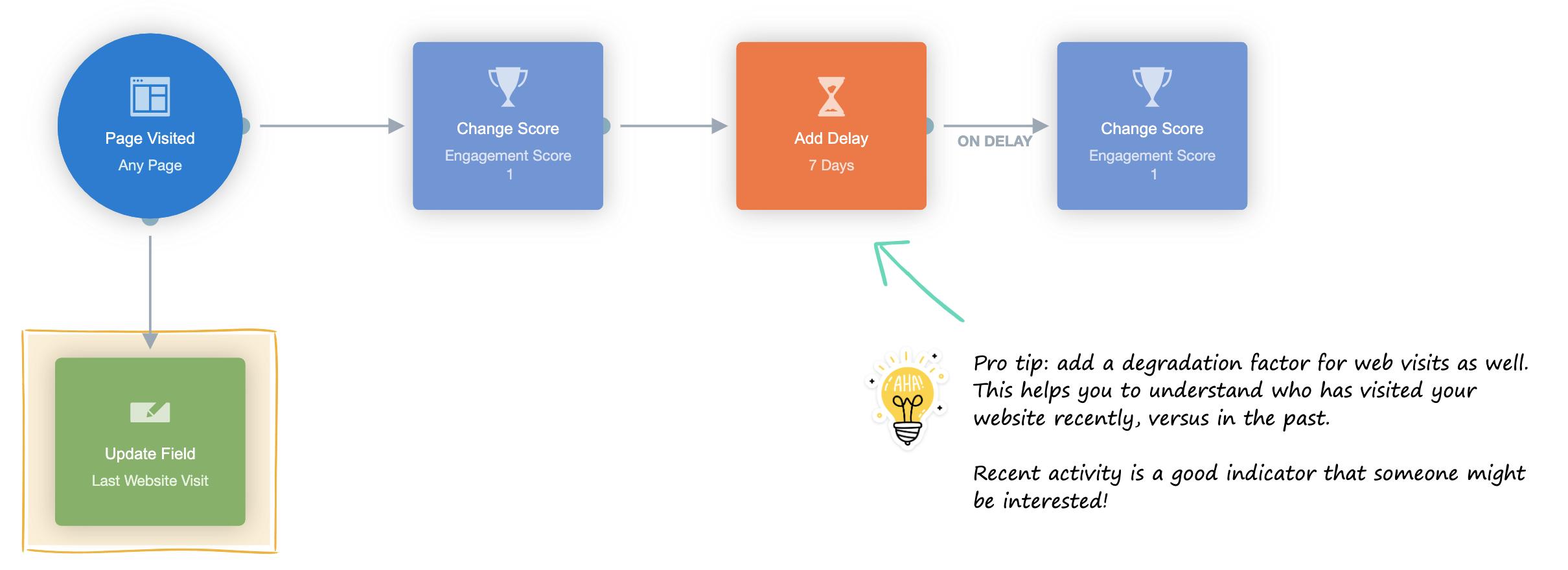 track website activity eshop autopilot
