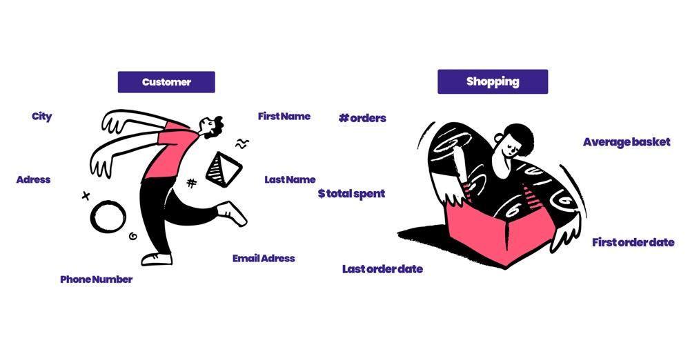 Le CRM idéal pour votre boutique en ligne : checklist, mise en place et plan d'action.