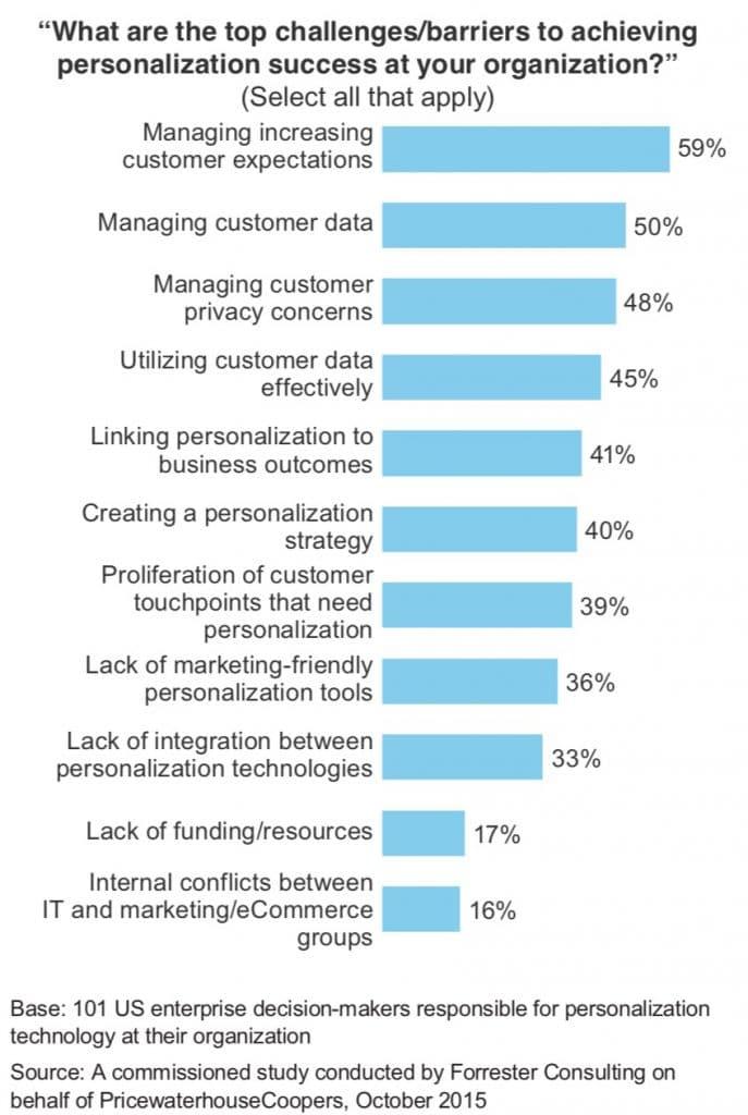marketing-personalization-pwc-research-2