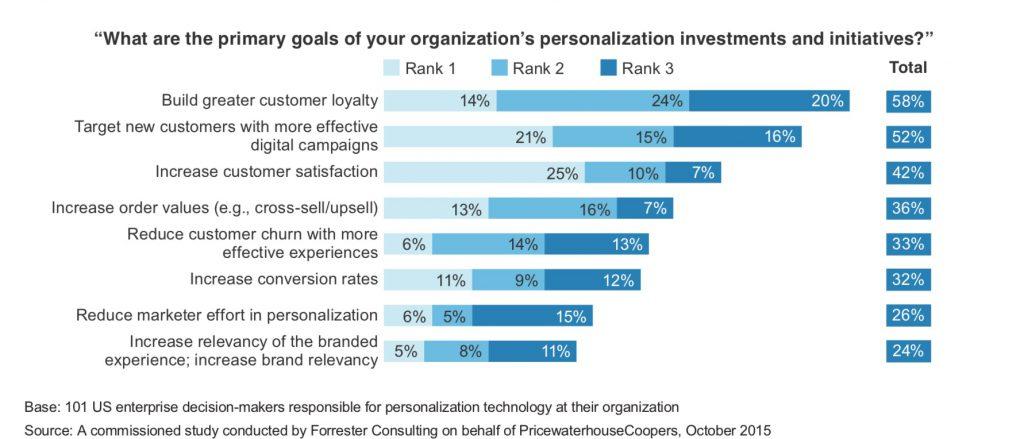 marketing-personalization-pwc-research-1