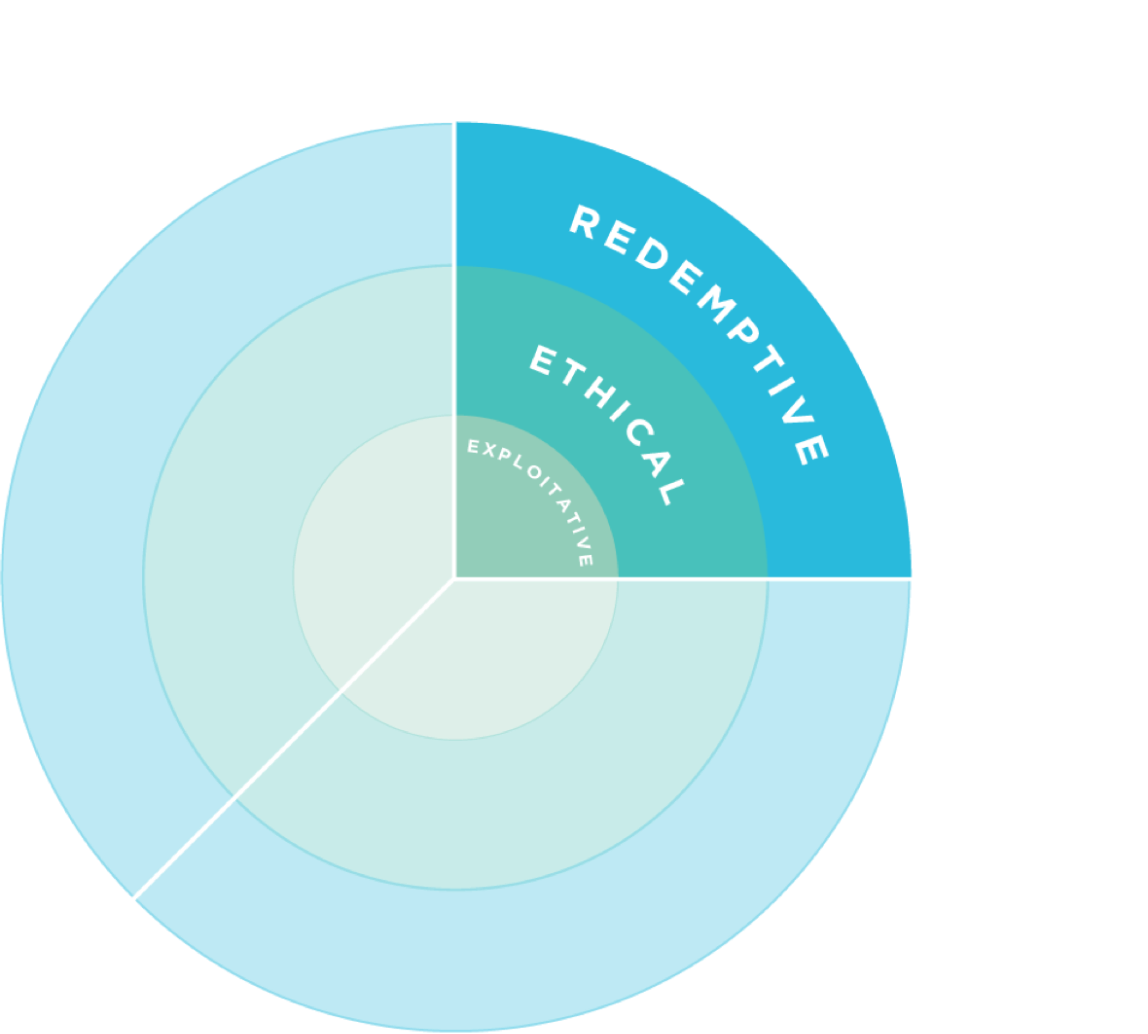 A chart showing the expanding circles of exploitative, ethical, and redemptive models.