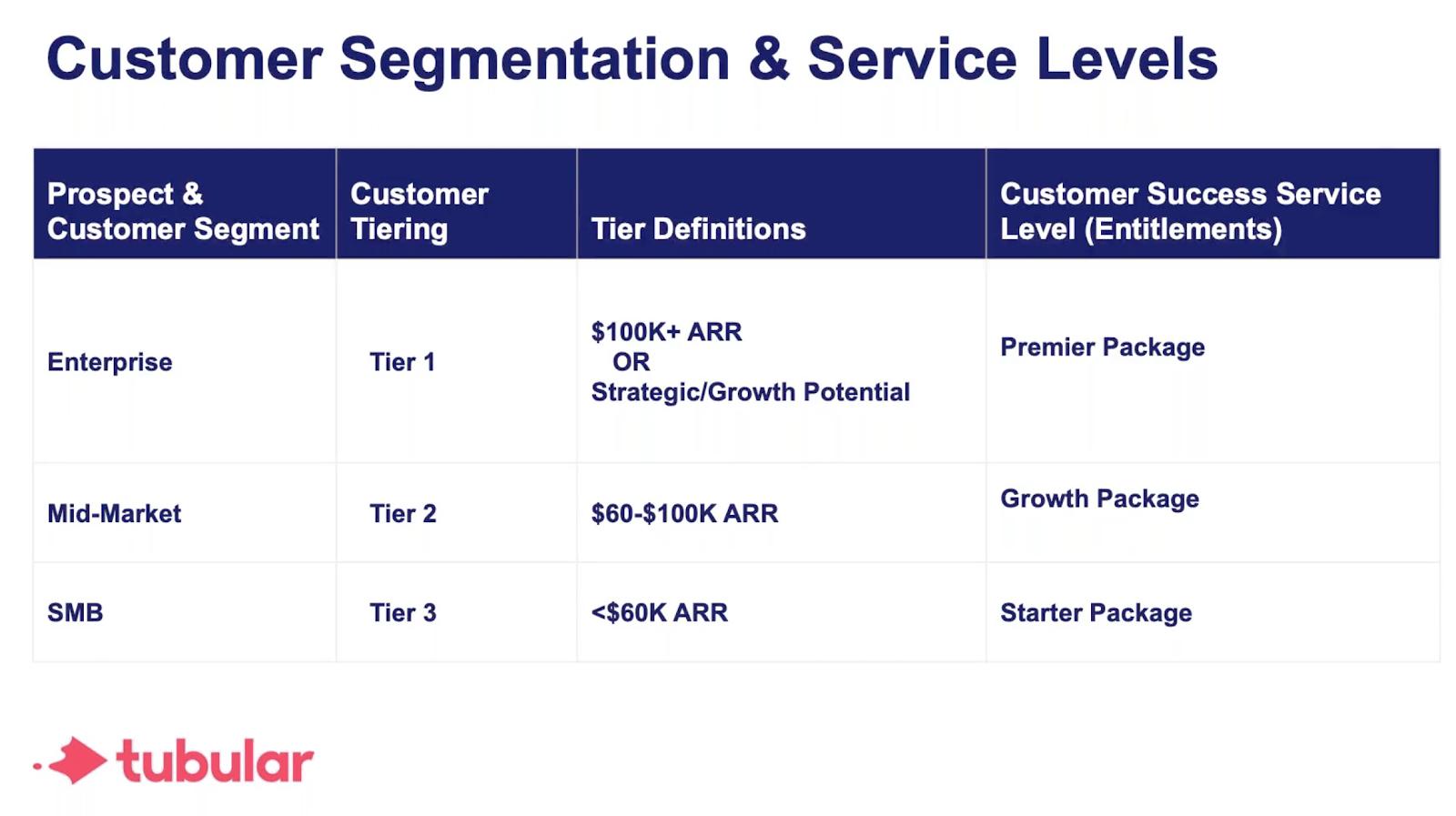 Customer Segmentation and Service Levels