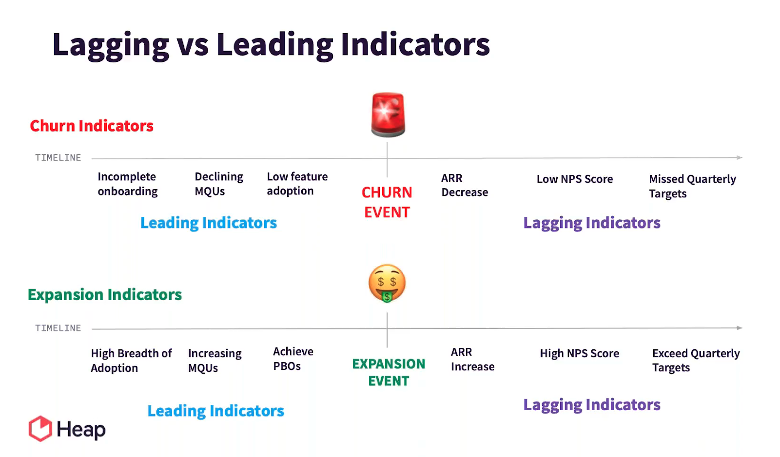 Customer Success Leading Indicators Vs. Lagging Indicators