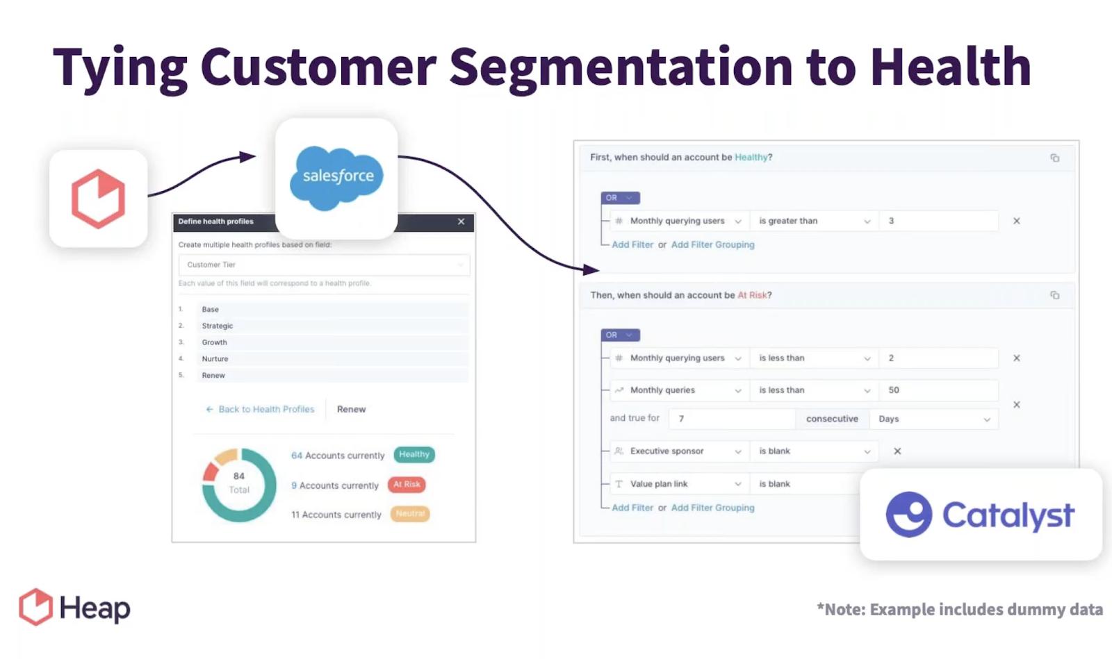 Customer Segmentation and Customer Health Scores