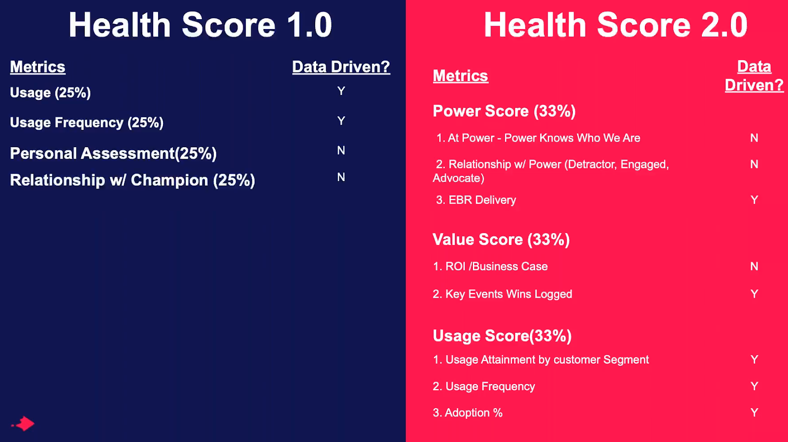 Customer Health Score 2.0
