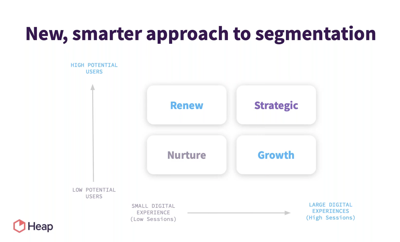 Customer Segmentation Model