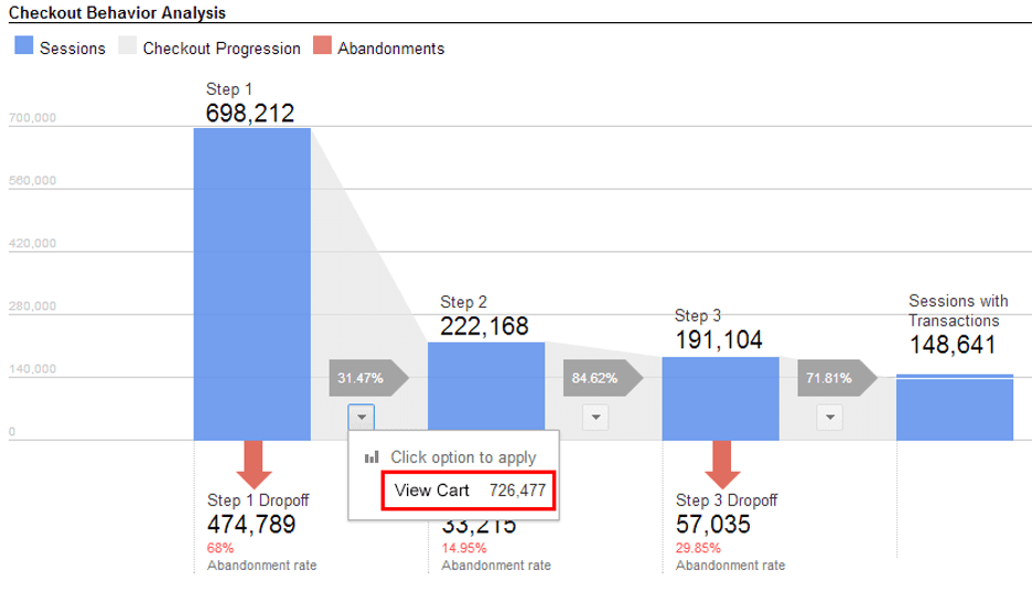 Google Analytics' checkout behavior report allows marketers to see the full funnel
