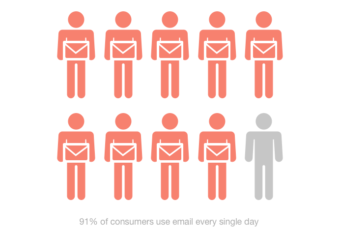 9 out of 10 consumers use email.