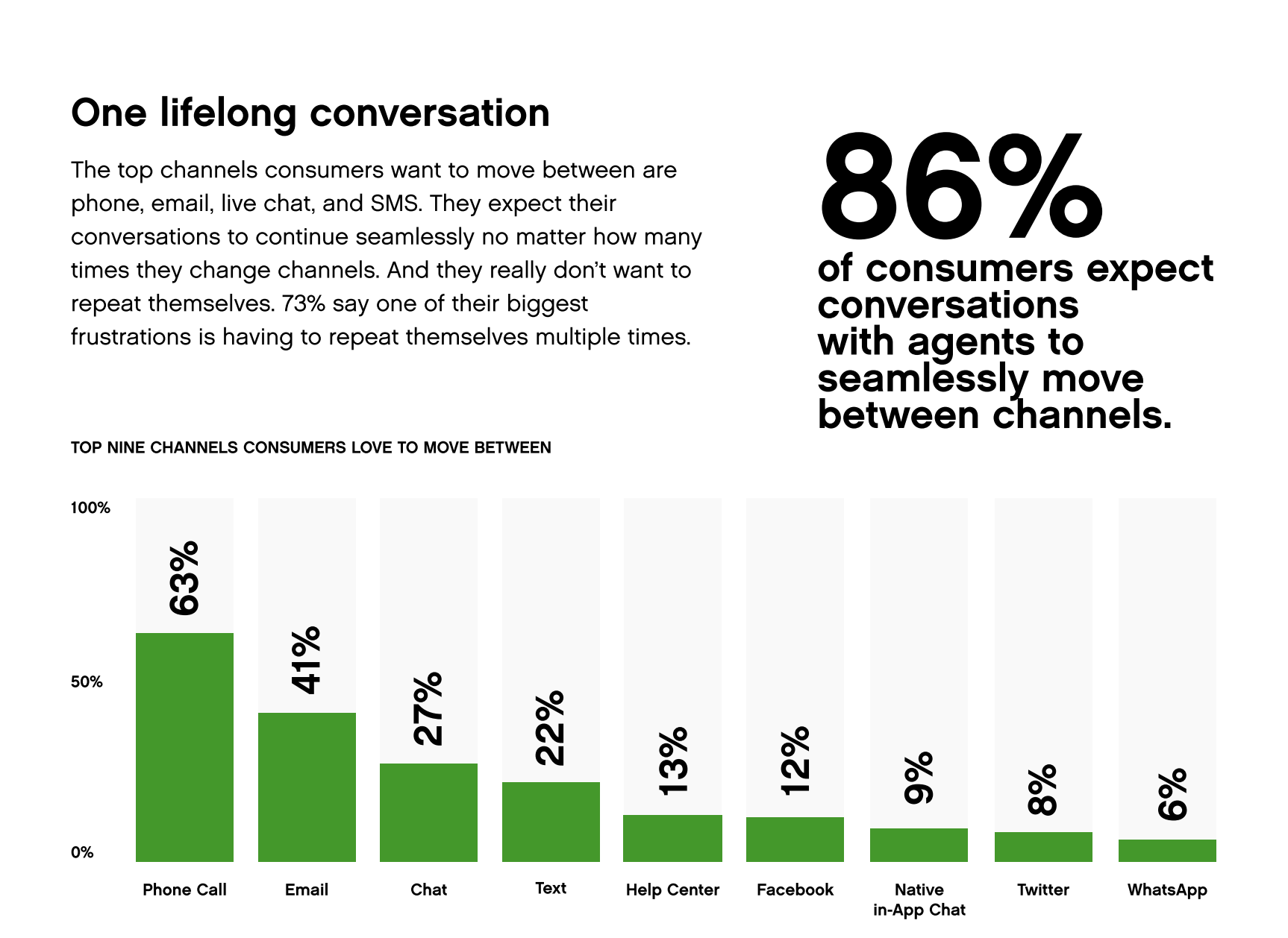 Data from Gladly's 2020 Customer Expectations Report highlighting customers prefer omnichannel service.