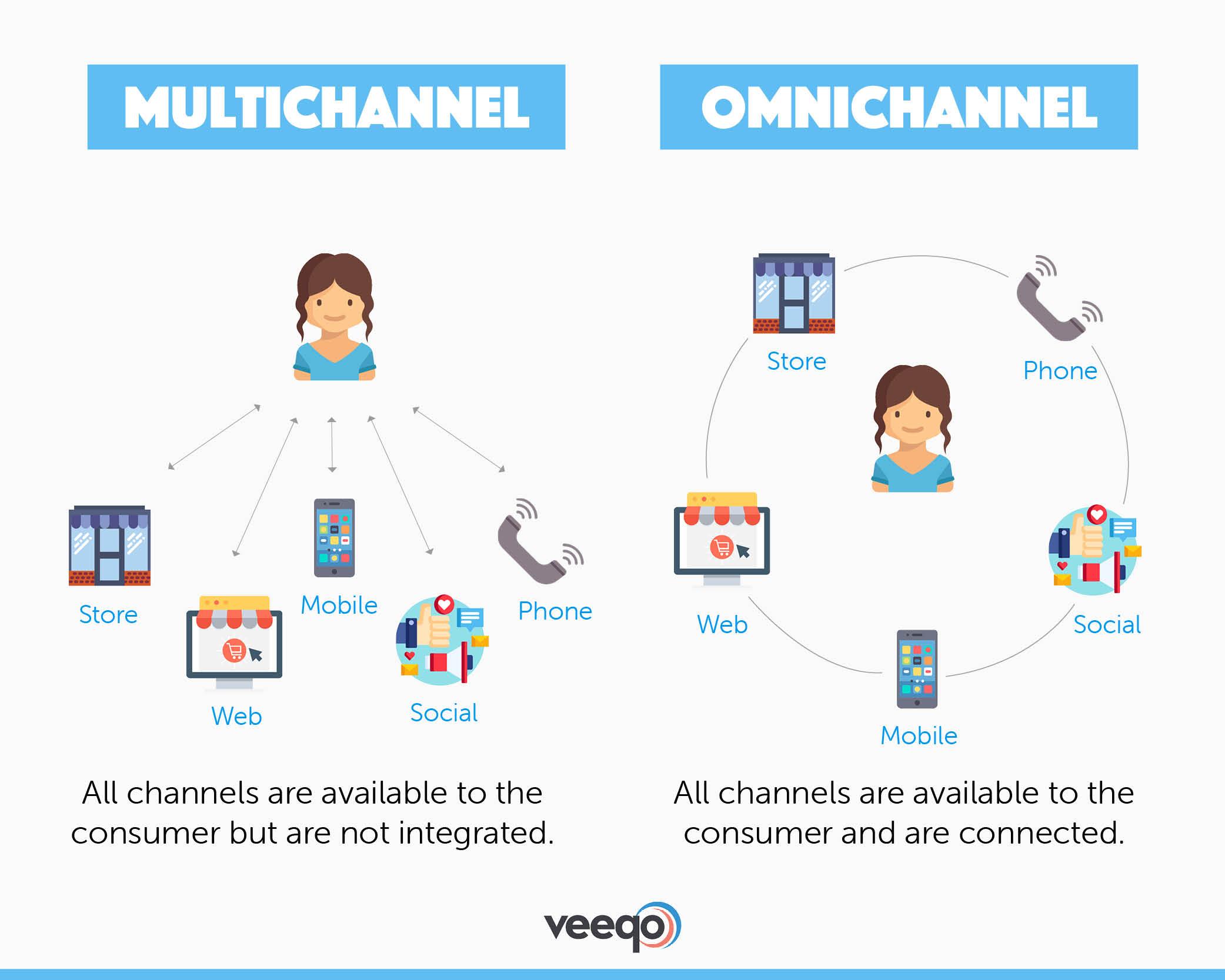 A visual representation of multichannel versus omnichannel customer service courtesy of Veeqo.