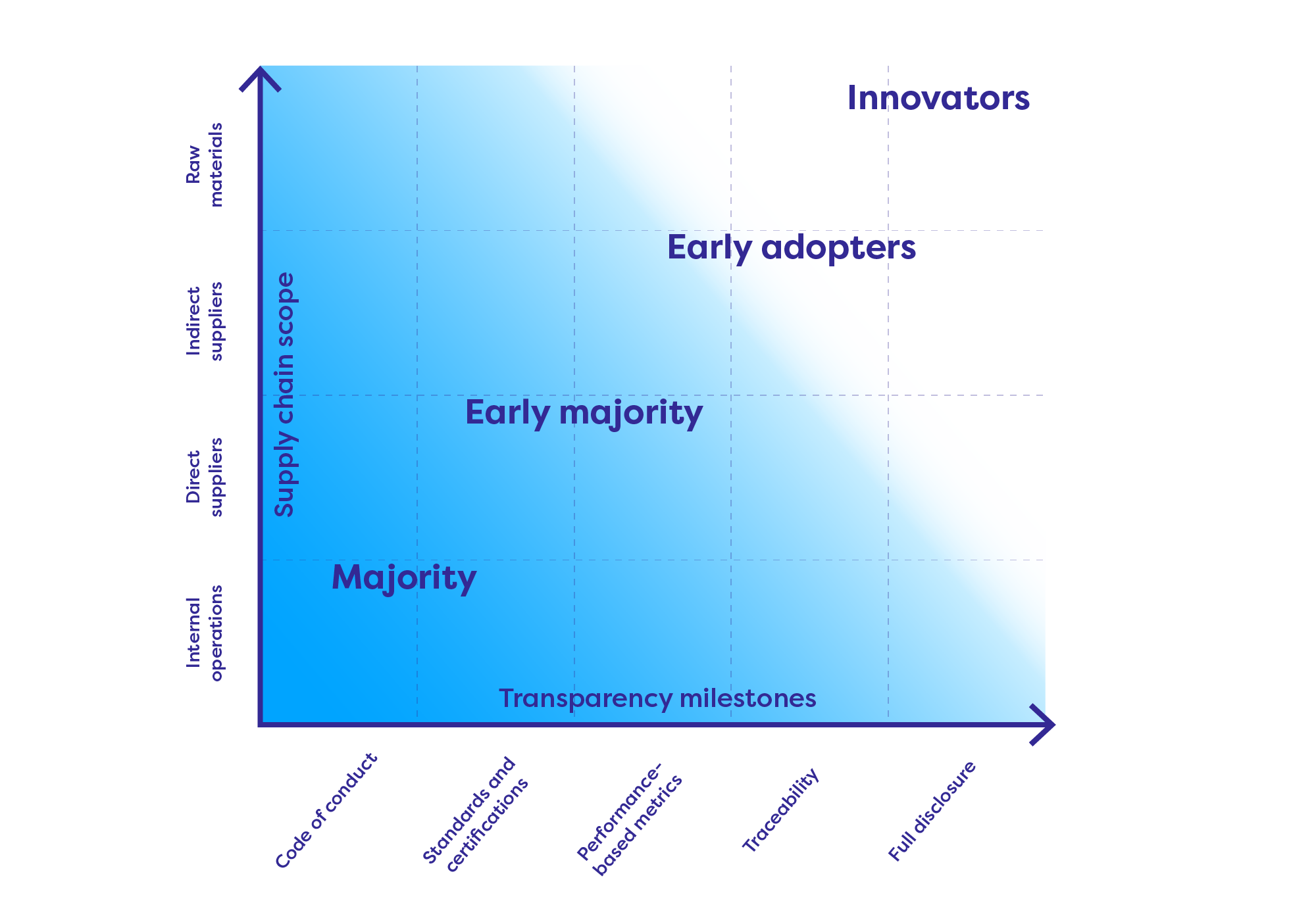 Supply-chain transparency can be measured along two dimensions: supply-chain scope and transparency milestones.