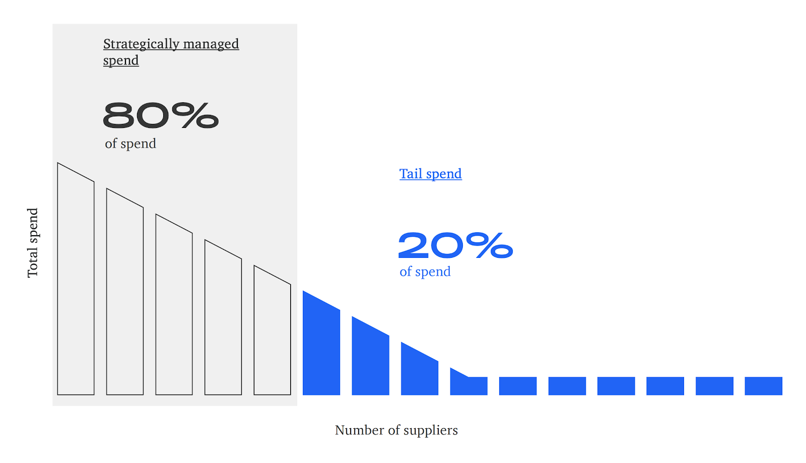 Tail spend graph showing that how tail spend is typically considered the 80% of transactions that constitute 20% of a company's overall spend.