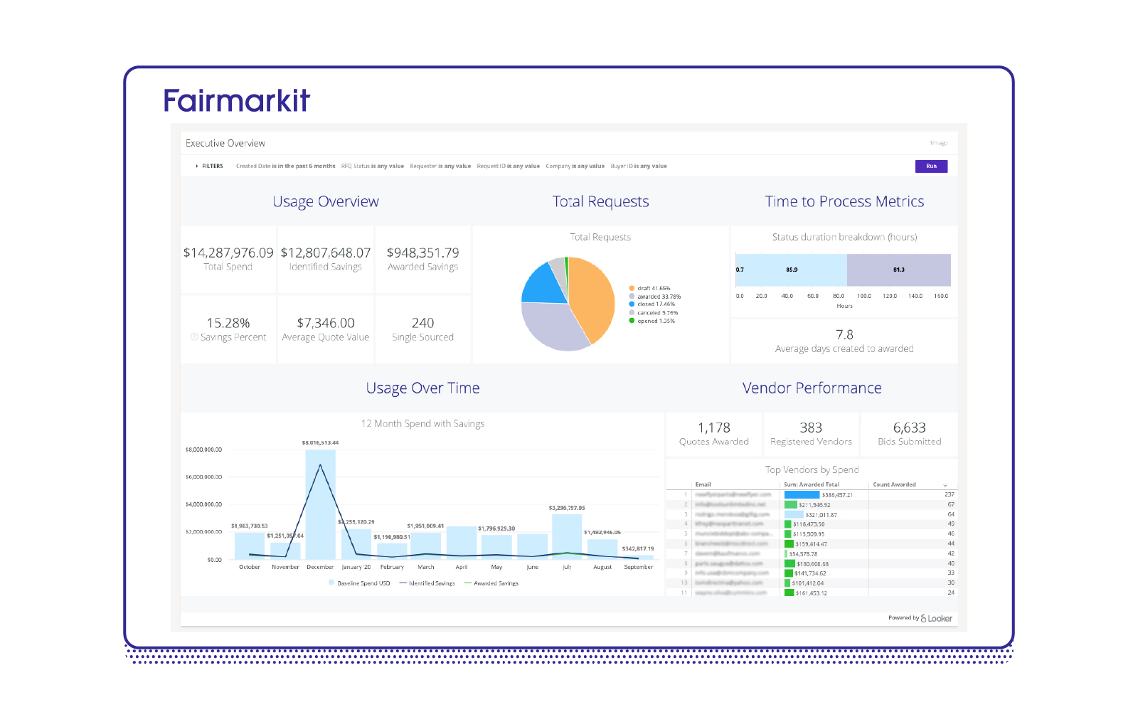 Fairmarkit Advanced Reporting screenshot